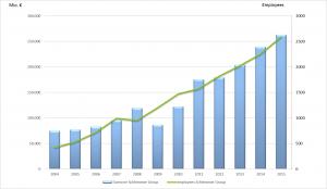 Schlemmer Gescäftszahlen Entwicklung Chart